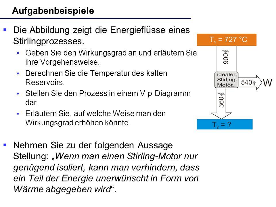Die Abbildung zeigt die Energieflüsse eines Stirlingprozesses.
