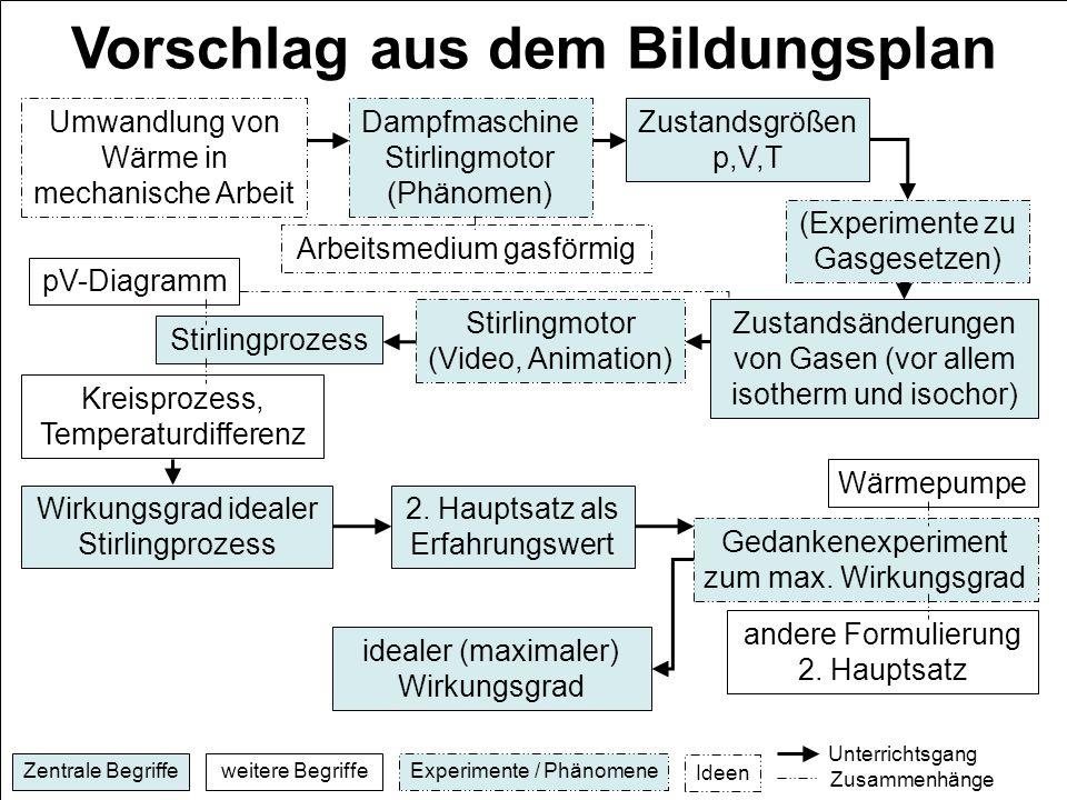Colorful Die Idealen Und Kombinierten Gasgesetze Arbeitsblatt ...