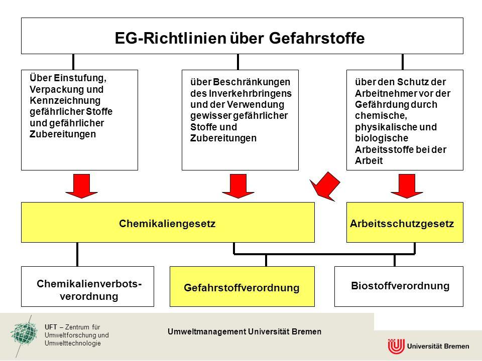 EG-Richtlinien über Gefahrstoffe