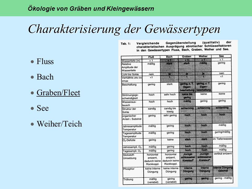 Charakterisierung der Gewässertypen