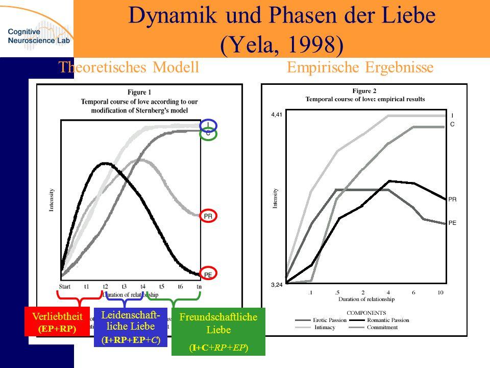 Dynamik und Phasen der Liebe (Yela, 1998)