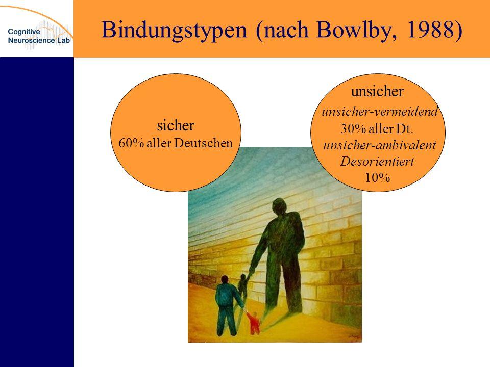 Bindungstypen (nach Bowlby, 1988)
