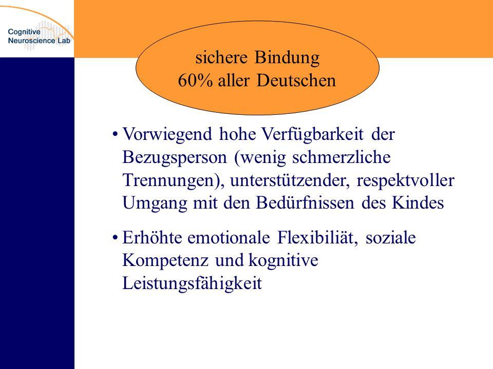 sichere Bindung 60% aller Deutschen