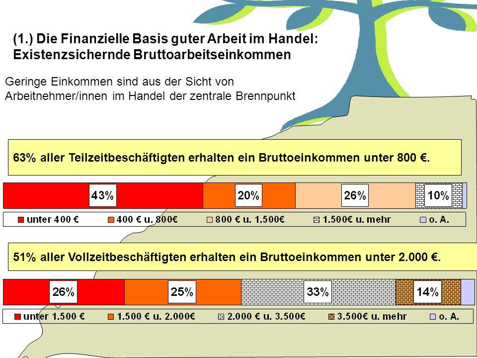 (1.) Die Finanzielle Basis guter Arbeit im Handel: Existenzsichernde Bruttoarbeitseinkommen