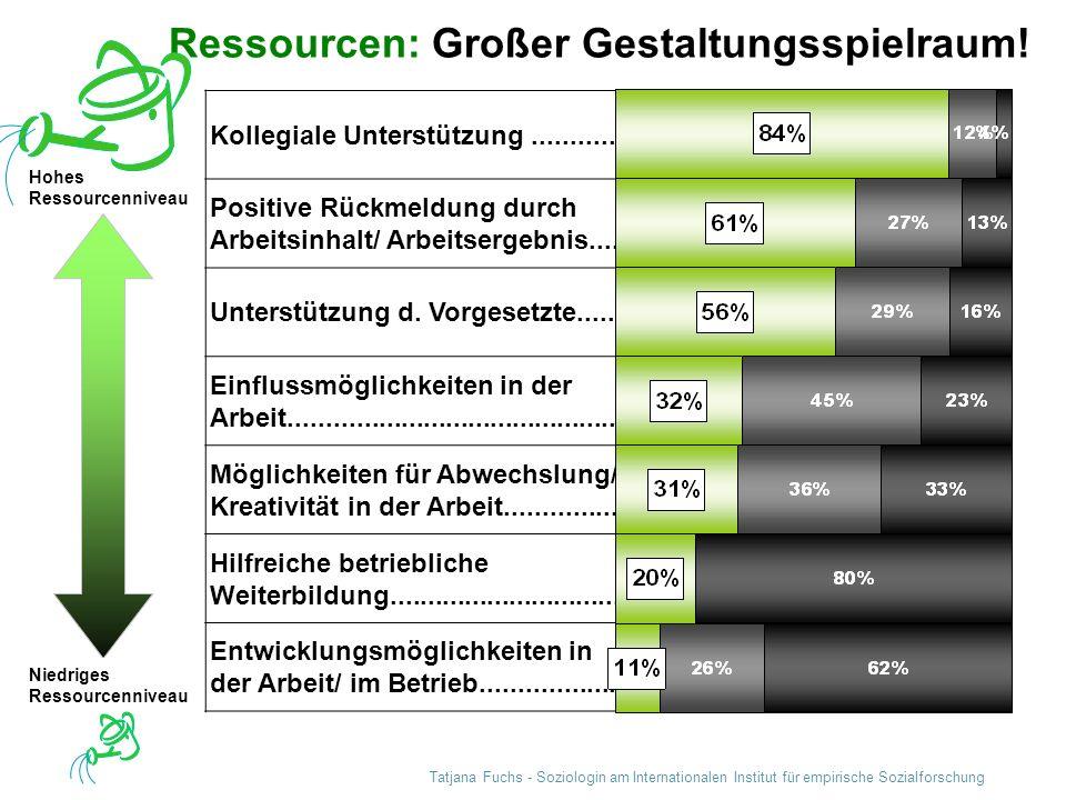 Ressourcen: Großer Gestaltungsspielraum!