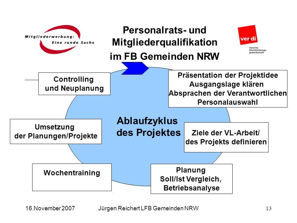 Ablaufzyklus des Projektes