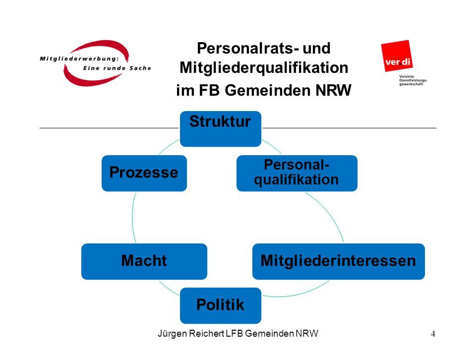 Personal-qualifikation Mitgliederinteressen