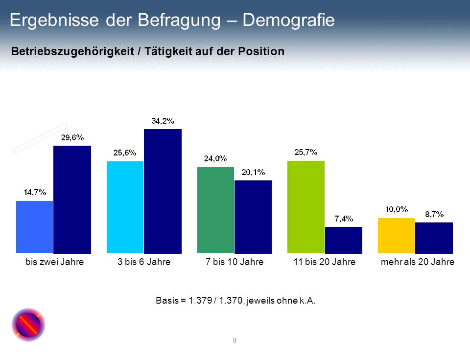 Ergebnisse der Befragung – Demografie