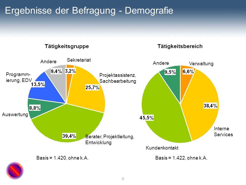 Ergebnisse der Befragung - Demografie