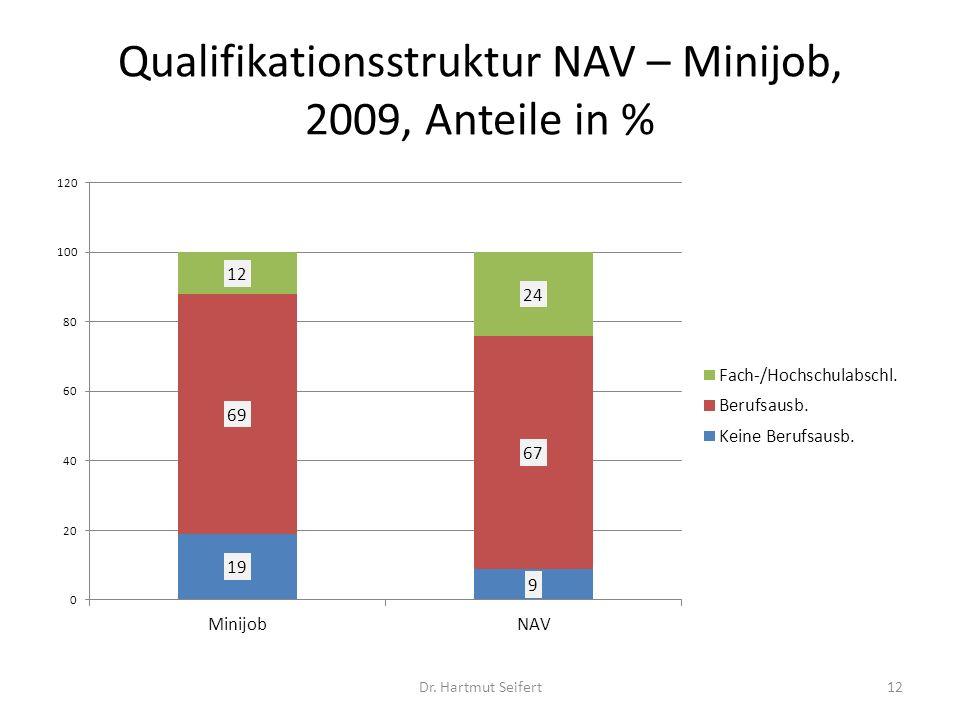 Qualifikationsstruktur NAV – Minijob, 2009, Anteile in %