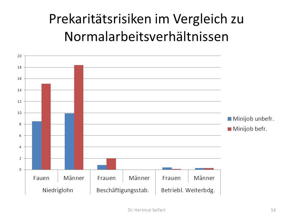 Prekaritätsrisiken im Vergleich zu Normalarbeitsverhältnissen