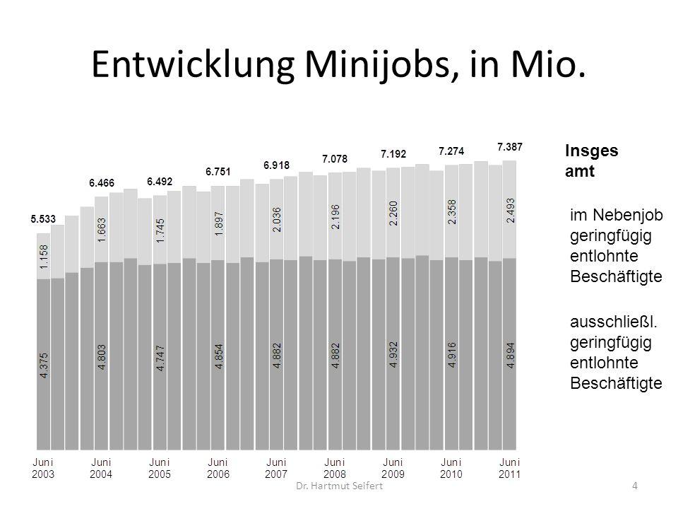 Entwicklung Minijobs, in Mio.