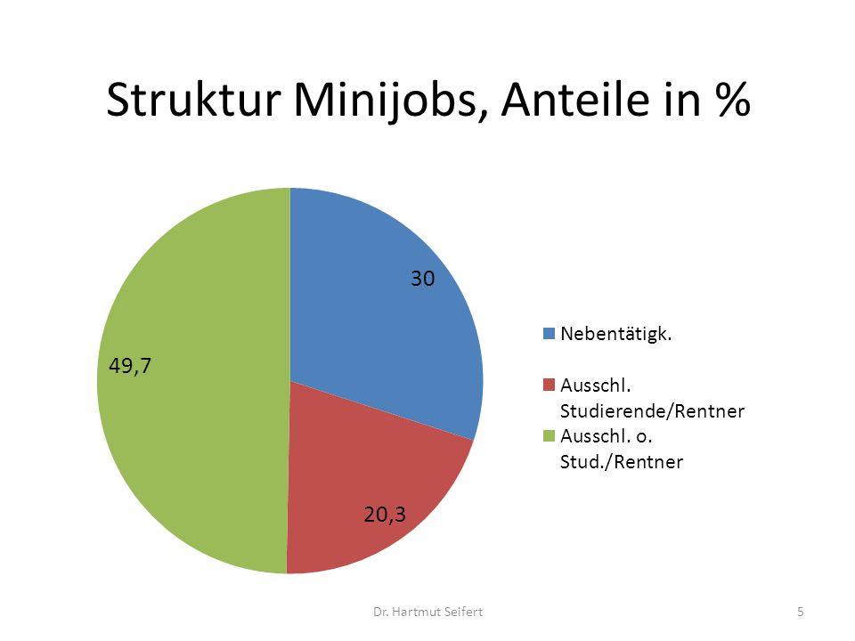 Struktur Minijobs, Anteile in %
