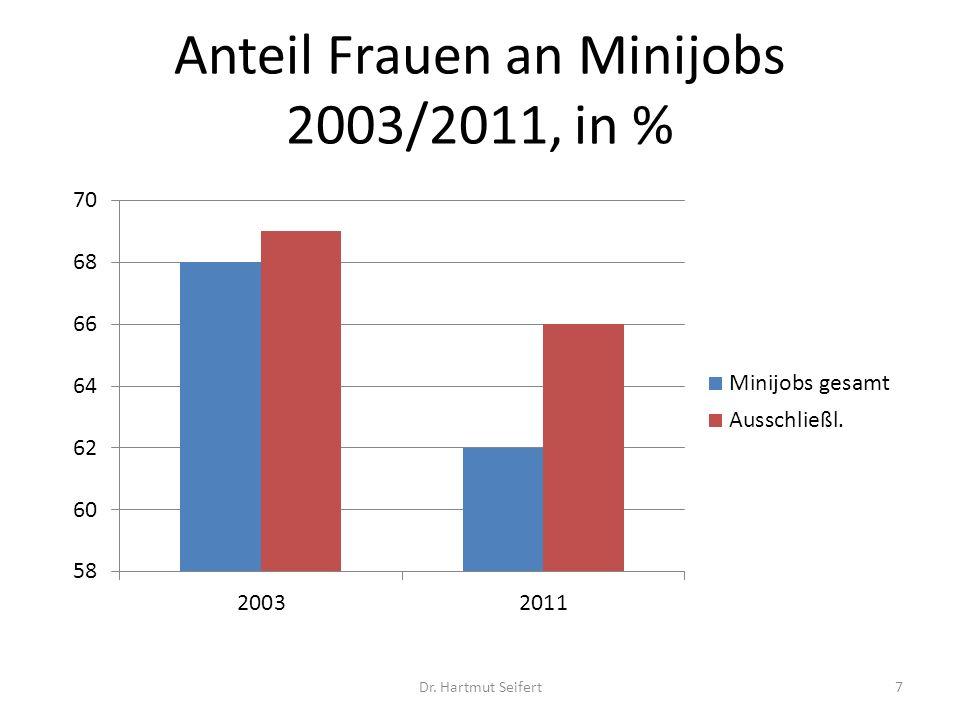 Anteil Frauen an Minijobs 2003/2011, in %