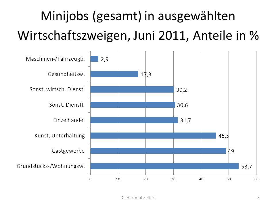 Minijobs (gesamt) in ausgewählten Wirtschaftszweigen, Juni 2011, Anteile in %