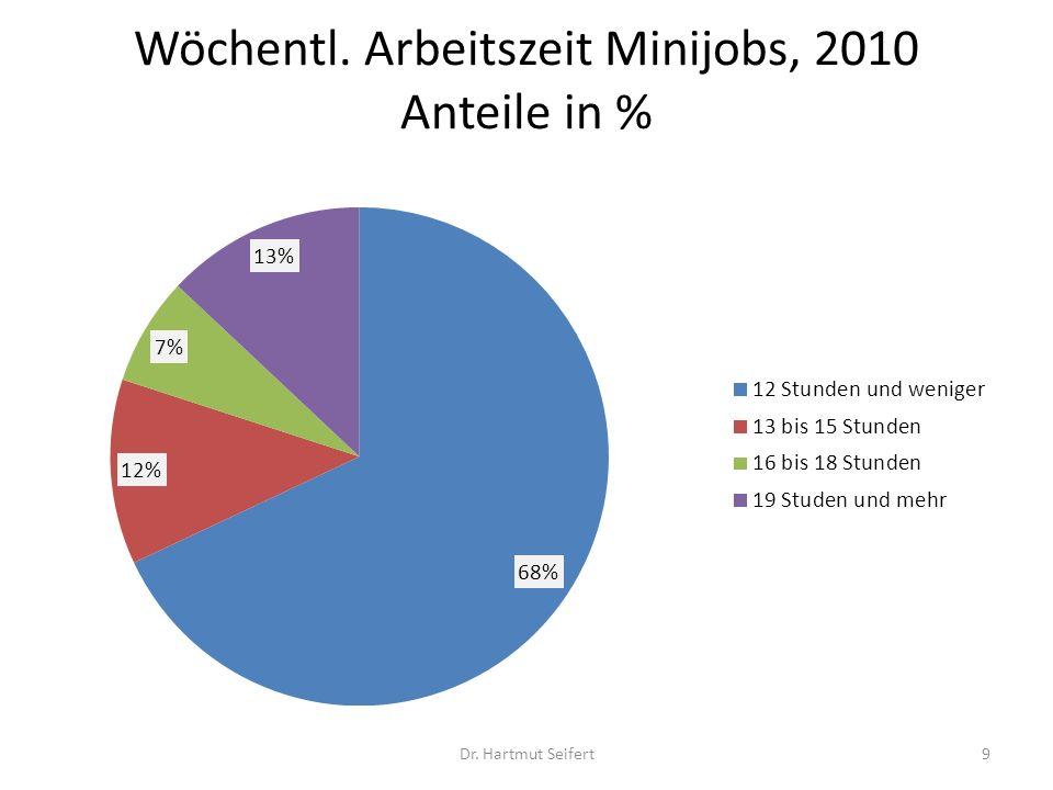 Wöchentl. Arbeitszeit Minijobs, 2010 Anteile in %