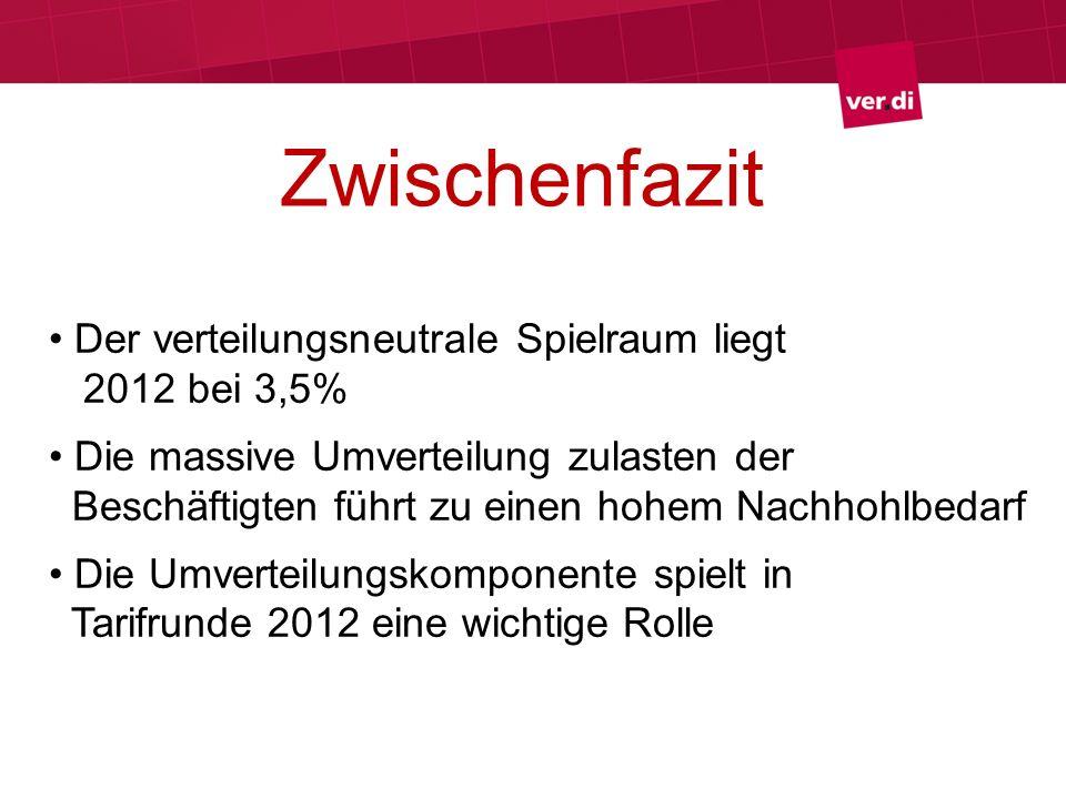 Zwischenfazit Der verteilungsneutrale Spielraum liegt 2012 bei 3,5%