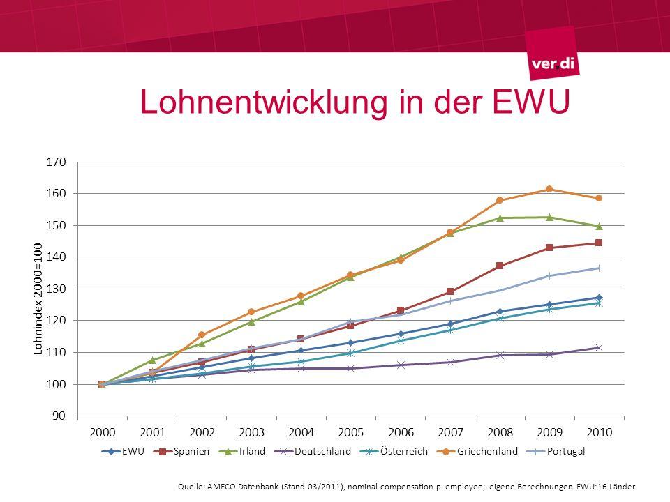 Lohnentwicklung in der EWU