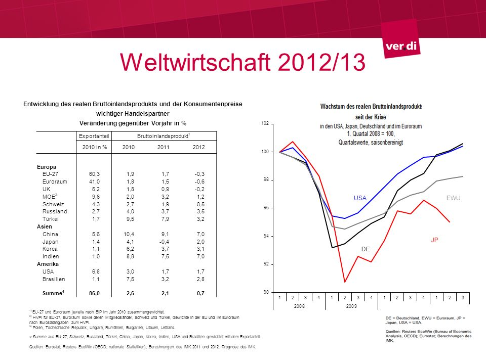 Weltwirtschaft 2012/13 Entwicklung des realen Bruttoinlandsprodukts und der Konsumentenpreise. wichtiger Handelspartner.
