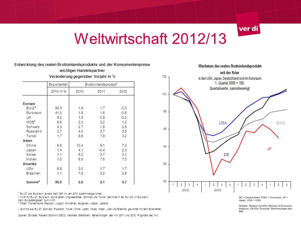 Weltwirtschaft 2012/13Entwicklung des realen Bruttoinlandsprodukts und der Konsumentenpreise. wichtiger Handelspartner.