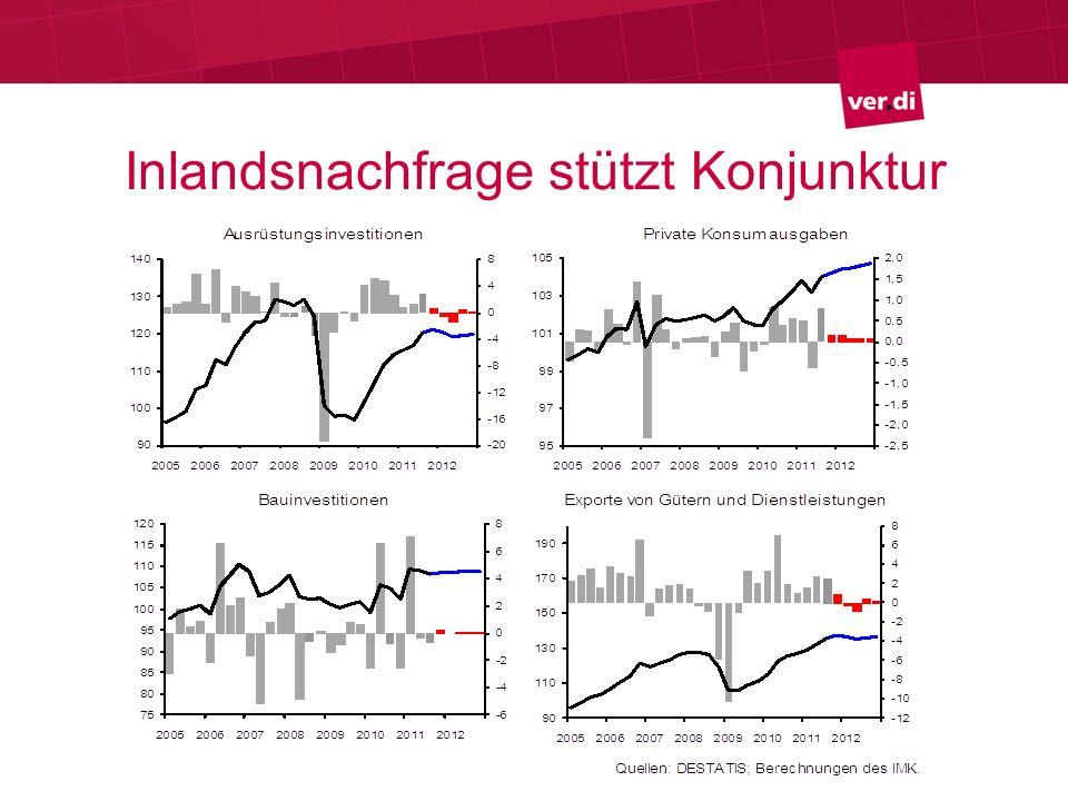 Inlandsnachfrage stützt Konjunktur