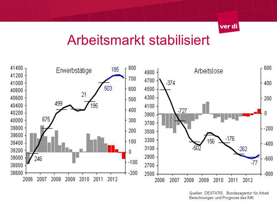 Arbeitsmarkt stabilisiert
