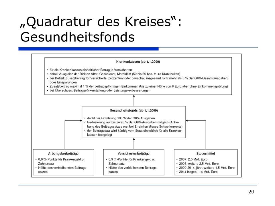"""Quadratur des Kreises : Gesundheitsfonds"