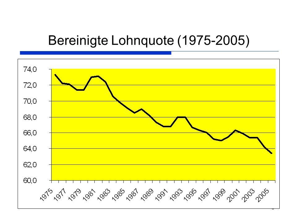 Bereinigte Lohnquote (1975-2005)
