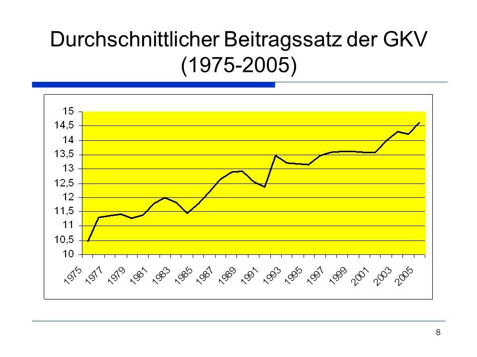 Durchschnittlicher Beitragssatz der GKV (1975-2005)