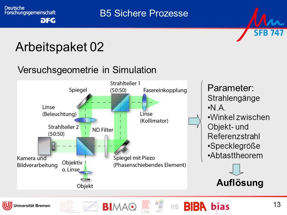 Arbeitspaket 02 B5 Sichere Prozesse Versuchsgeometrie in Simulation