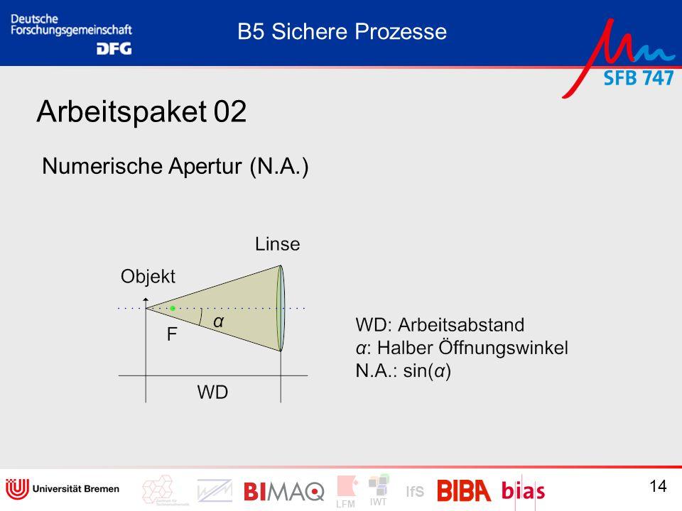 B5 Sichere Prozesse Arbeitspaket 02 Numerische Apertur (N.A.)