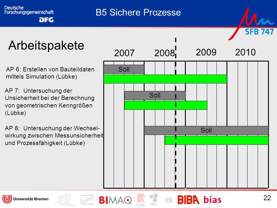 Arbeitspakete B5 Sichere Prozesse 2007 2008 2009 2010 Soll Soll Soll