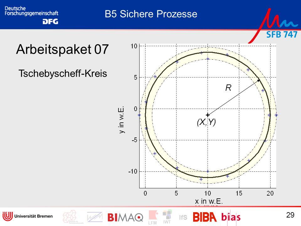 Arbeitspaket 07 B5 Sichere Prozesse Tschebyscheff-Kreis R (X,Y)