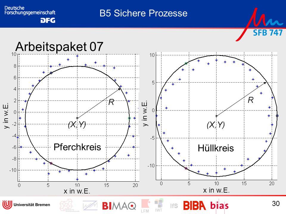 Arbeitspaket 07 B5 Sichere Prozesse Pferchkreis Hüllkreis R (X,Y) R