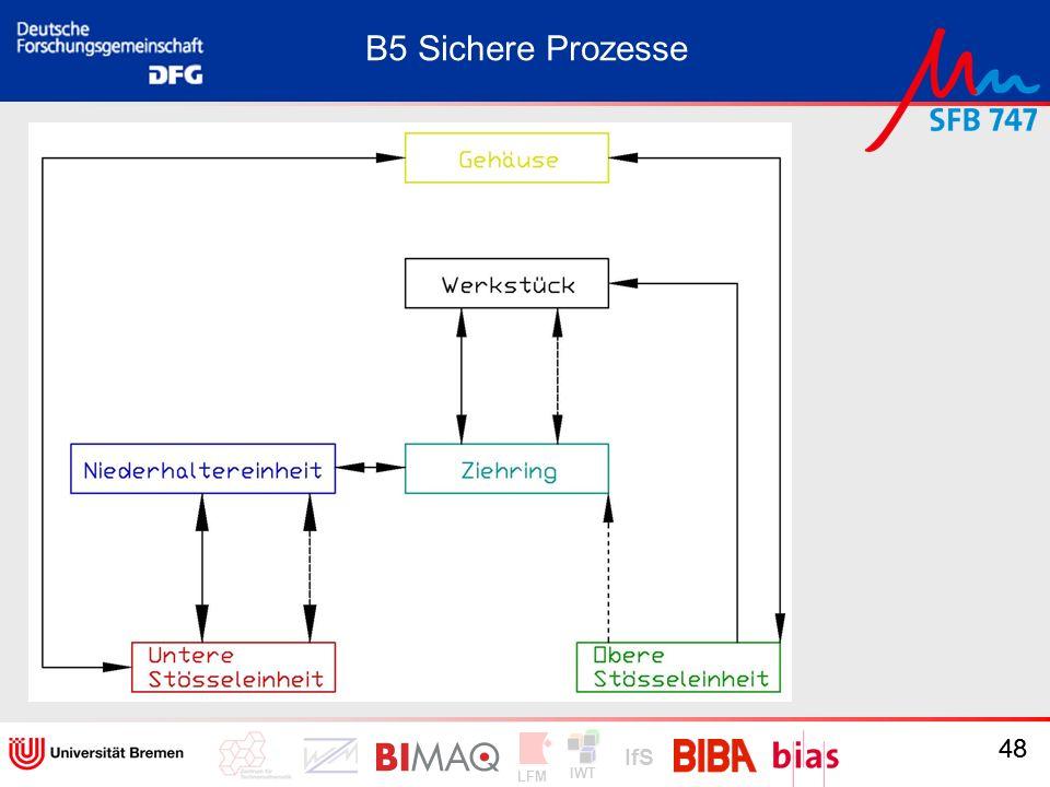 B5 Sichere Prozesse Ergebnisse 48
