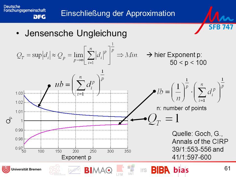 Einschließung der Approximation