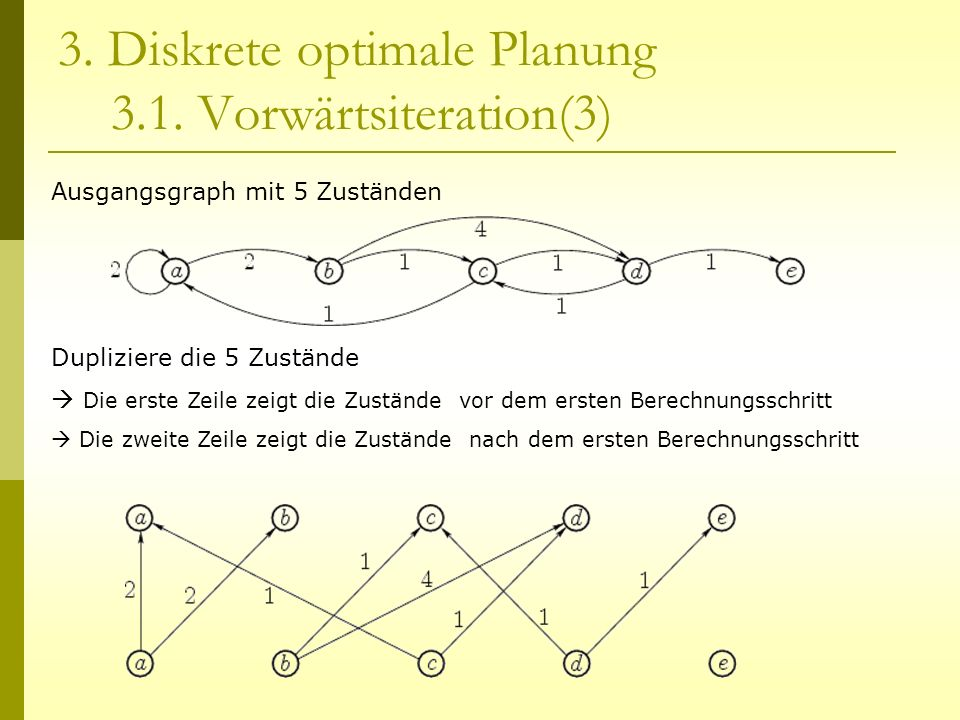 3. Diskrete optimale Planung 3.1. Vorwärtsiteration(3)