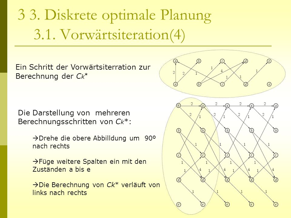 3 3. Diskrete optimale Planung 3.1. Vorwärtsiteration(4)