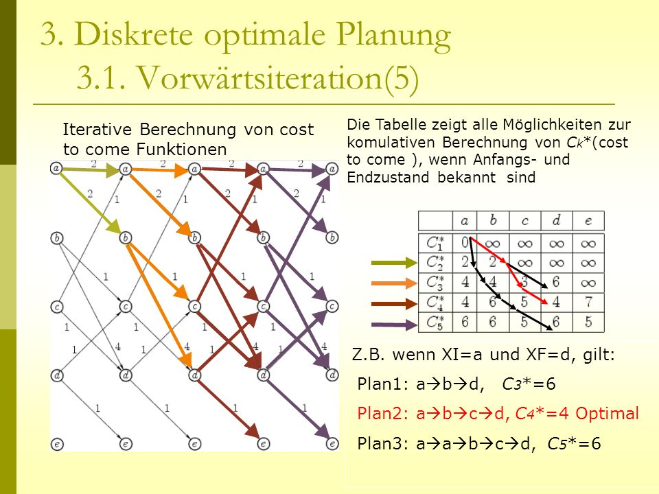 3. Diskrete optimale Planung 3.1. Vorwärtsiteration(5)