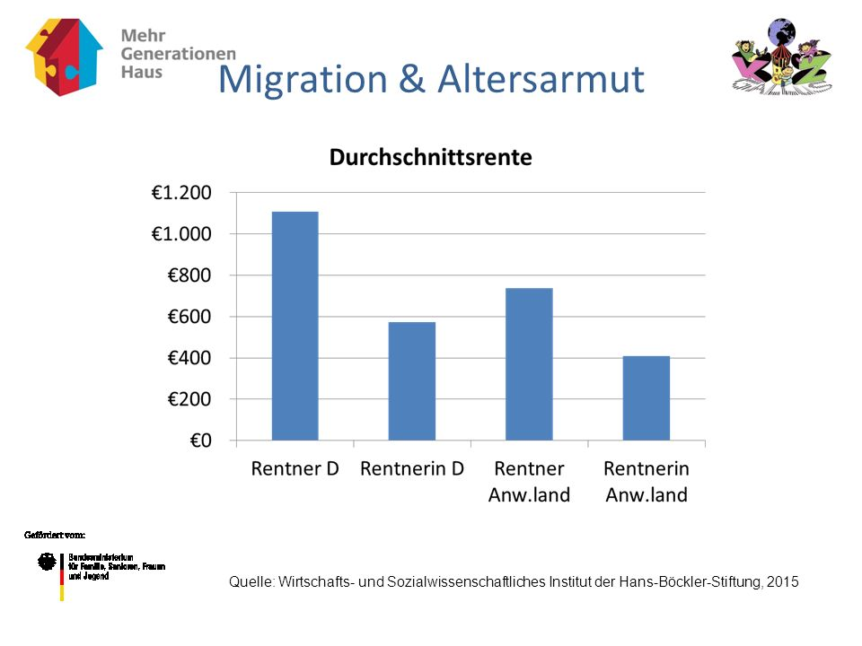 Migration & Altersarmut
