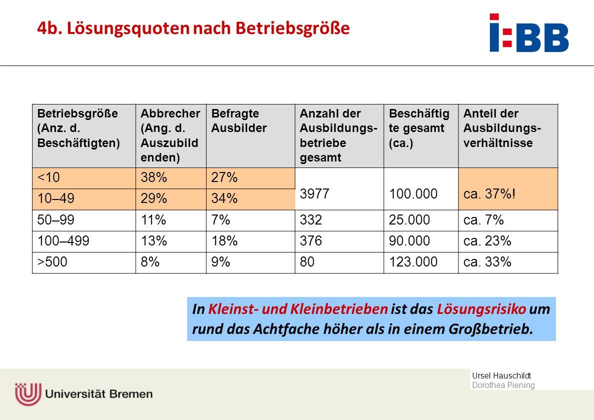 4b. Lösungsquoten nach Betriebsgröße