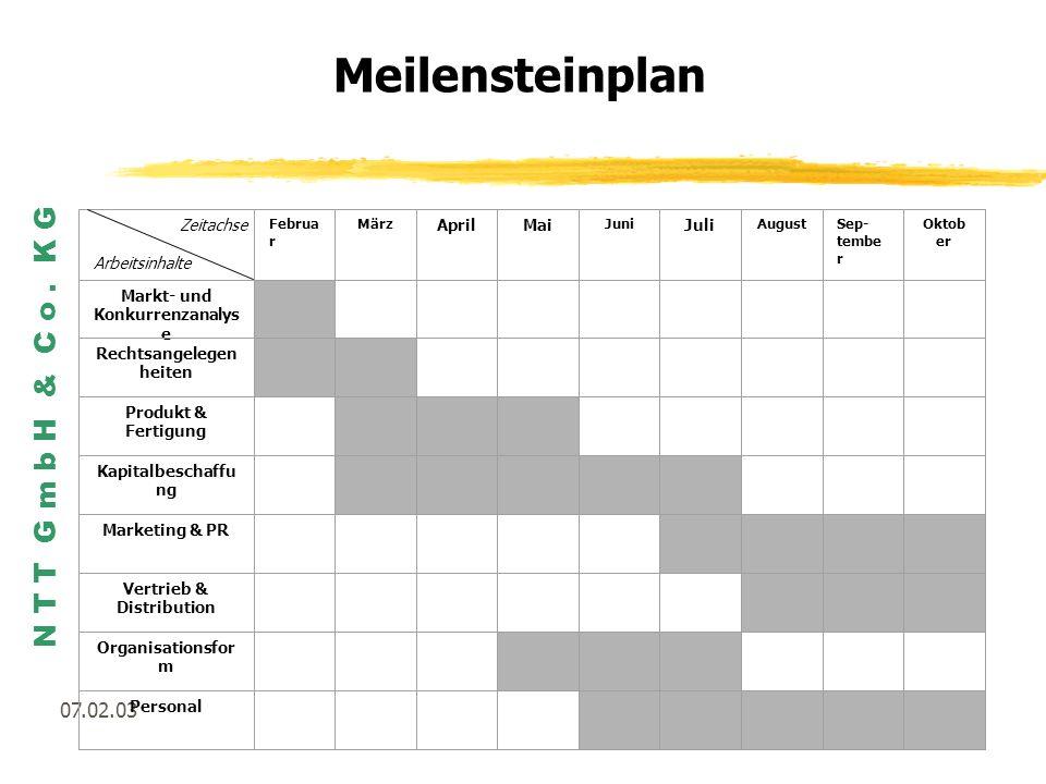 Meilensteinplan 07.02.03 Zeitachse Arbeitsinhalte April Mai Juli