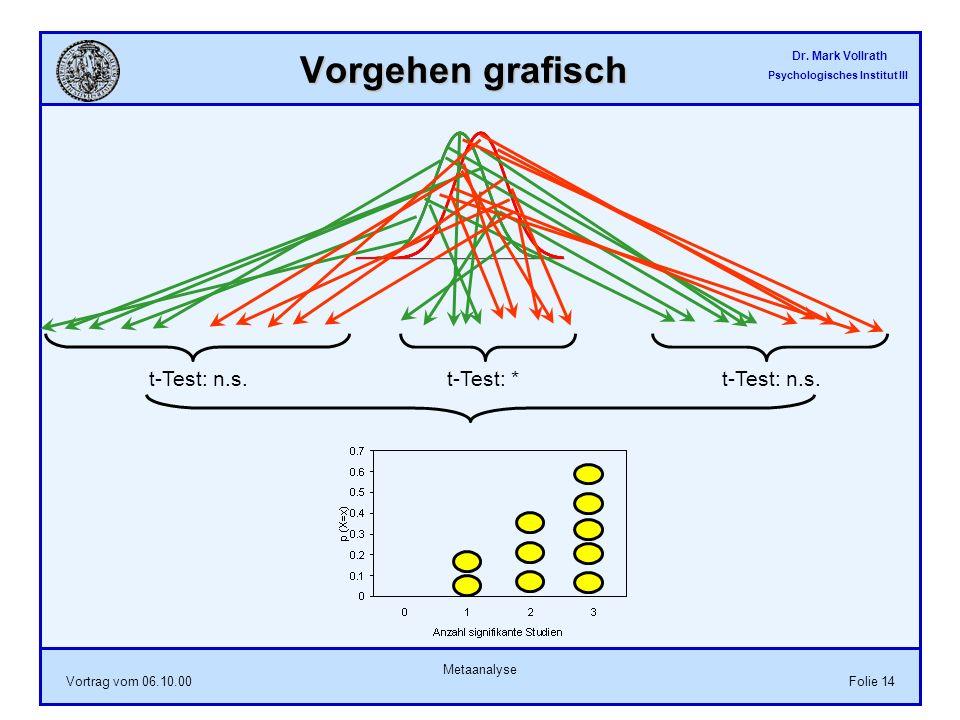 Vorgehen grafisch t-Test: n.s. t-Test: * t-Test: n.s. Metaanalyse