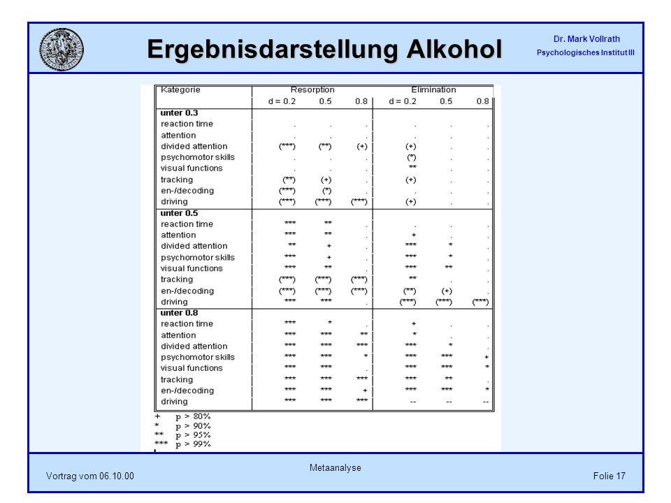 Ergebnisdarstellung Alkohol