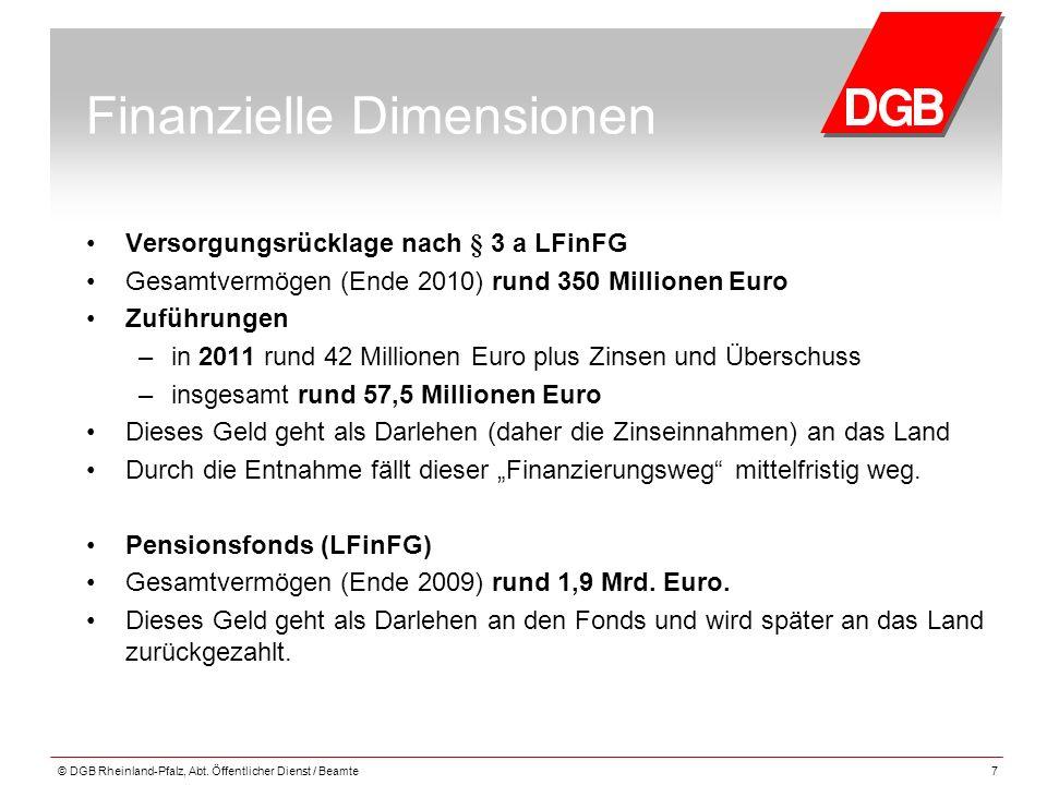 Finanzielle Dimensionen