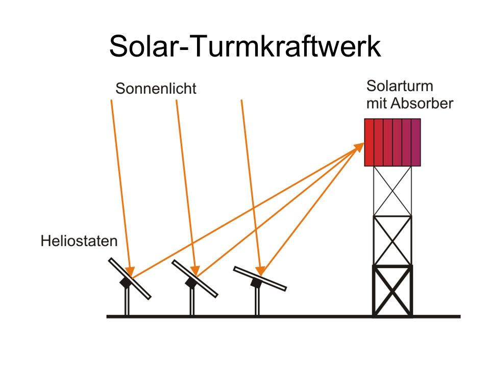 Solar-Turmkraftwerk