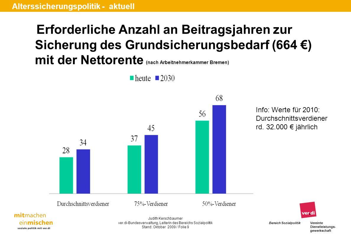 Erforderliche Anzahl an Beitragsjahren zur Sicherung des Grundsicherungsbedarf (664 €) mit der Nettorente (nach Arbeitnehmerkammer Bremen)
