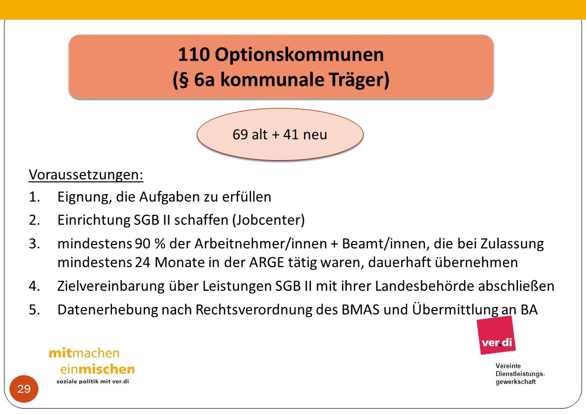 110 Optionskommunen (§ 6a kommunale Träger)