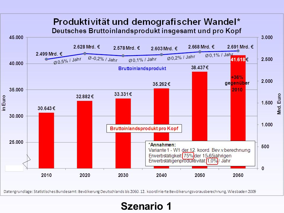 +36% gegenüber 2010 Szenario 1