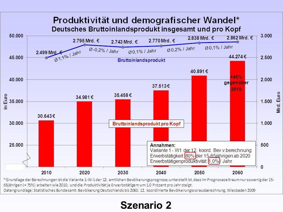 +45% gegenüber 2010 Szenario 2